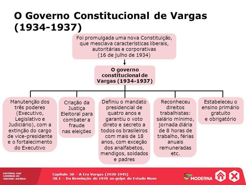 O governo constitucional de Vargas (1934-1937)