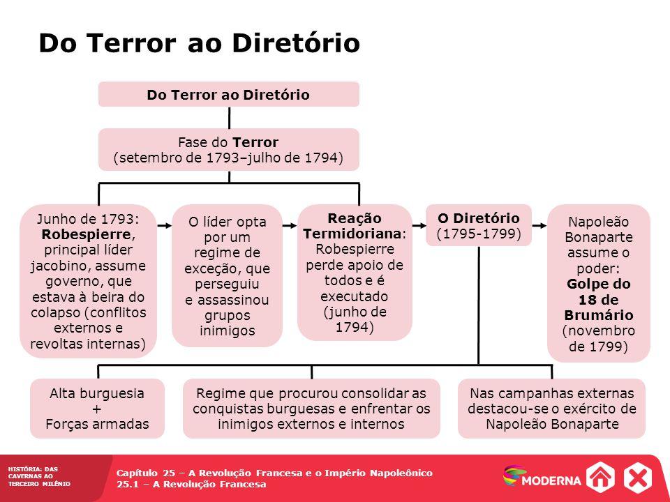 Do Terror ao Diretório Do Terror ao Diretório