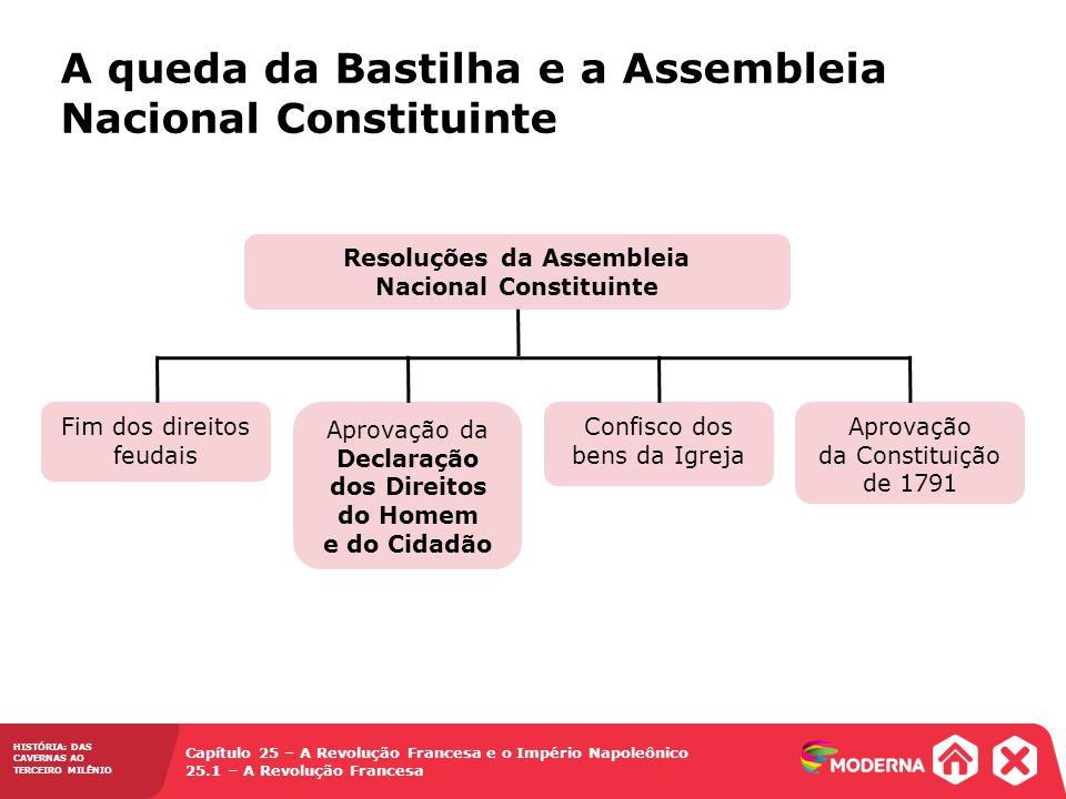 Resoluções da Assembleia Nacional Constituinte