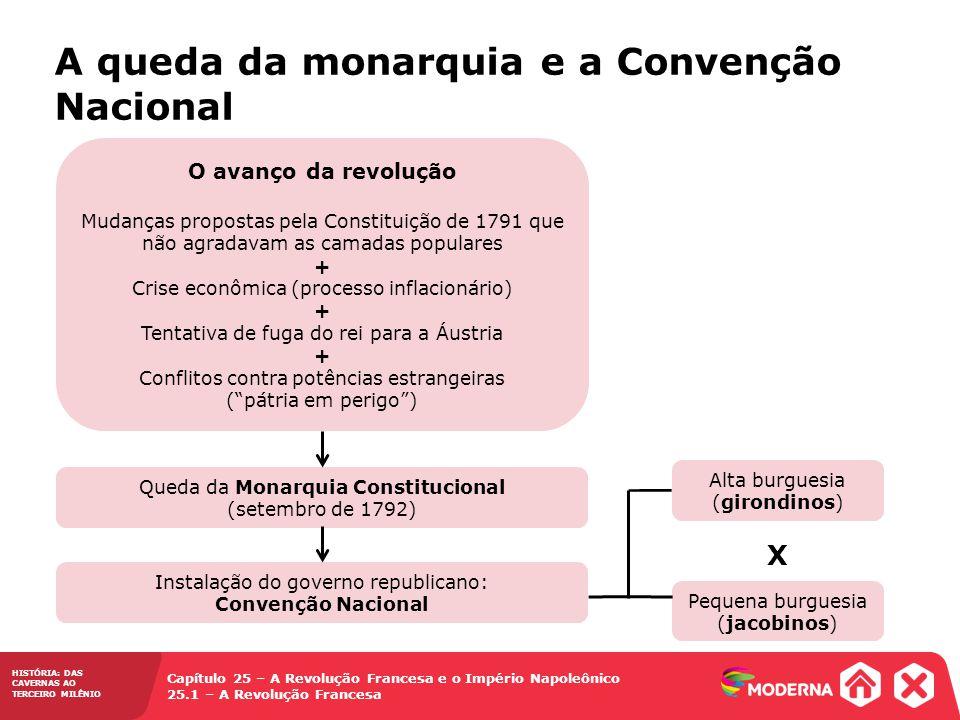 A queda da monarquia e a Convenção Nacional