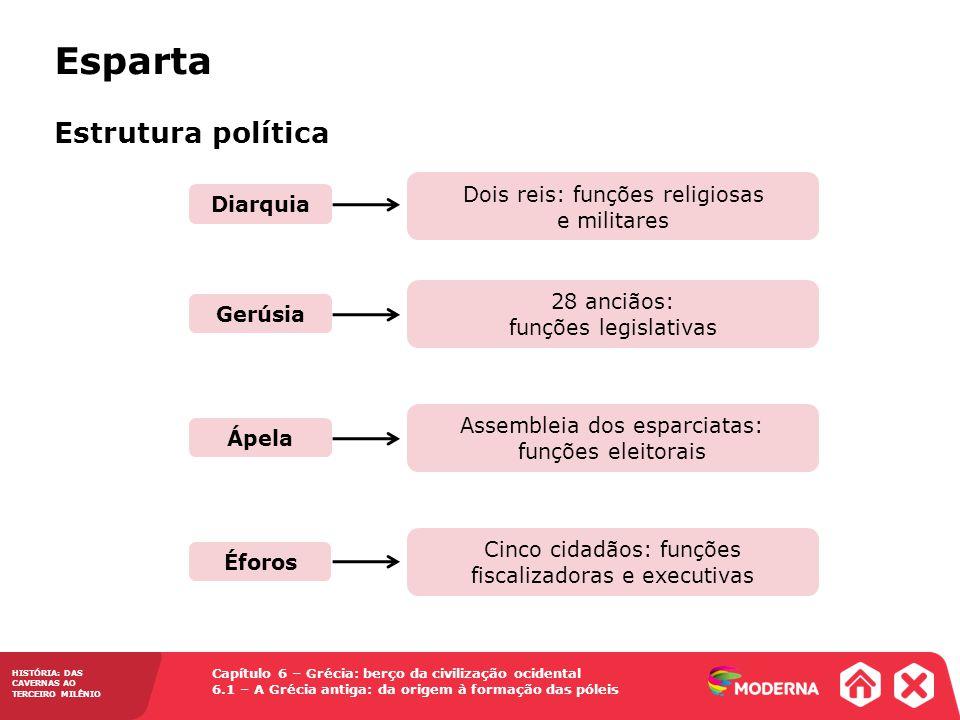 Esparta Estrutura política Dois reis: funções religiosas e militares