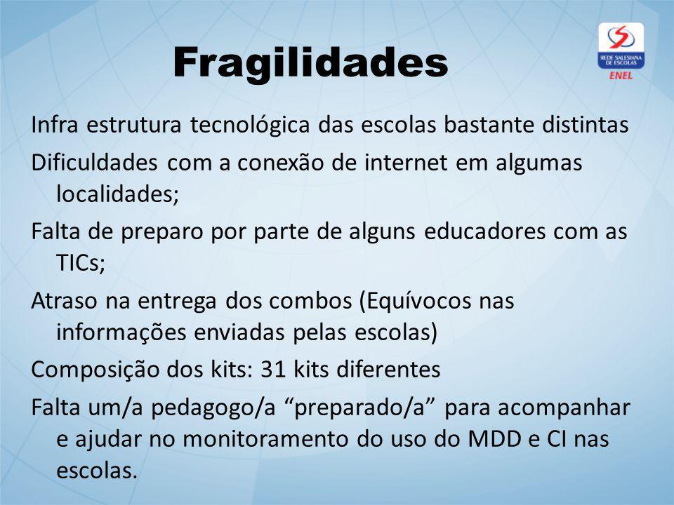 Fragilidades