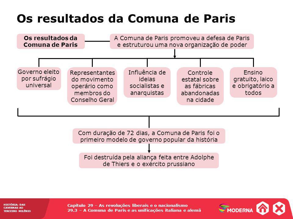 Os resultados da Comuna de Paris