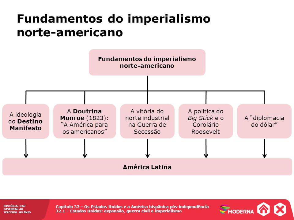 Fundamentos do imperialismo norte-americano