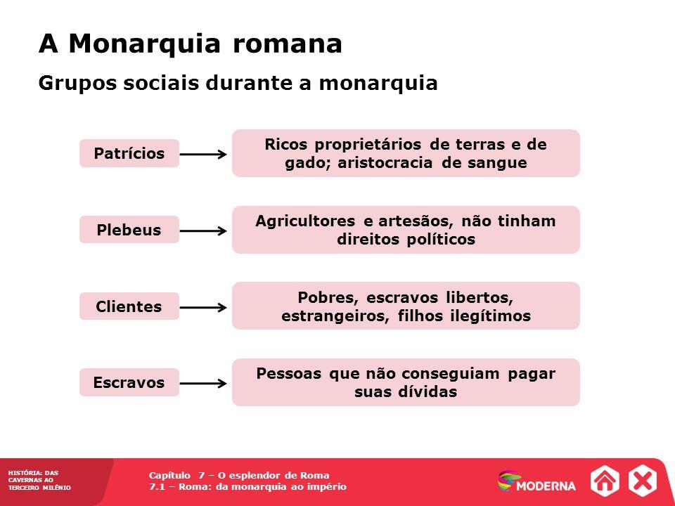 A Monarquia romana Grupos sociais durante a monarquia