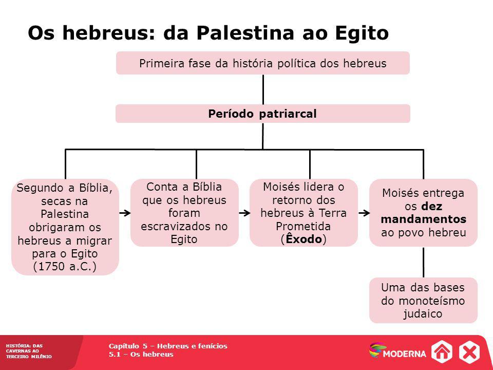 Os hebreus: da Palestina ao Egito