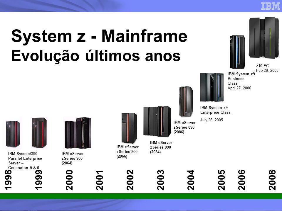 System z - Mainframe Evolução últimos anos 1998 1999 2000 2001 2002