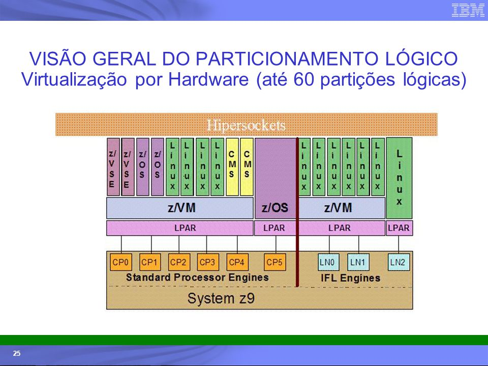 VISÃO GERAL DO PARTICIONAMENTO LÓGICO Virtualização por Hardware (até 60 partições lógicas)