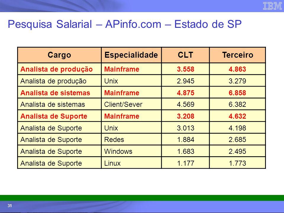Pesquisa Salarial – APinfo.com – Estado de SP