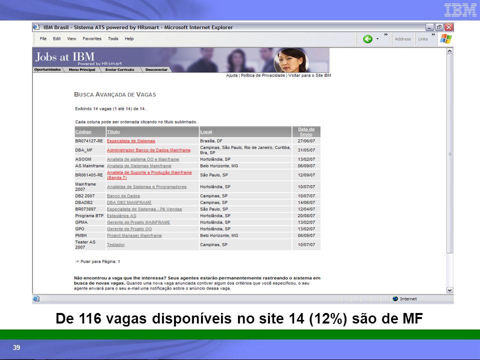 De 116 vagas disponíveis no site 14 (12%) são de MF