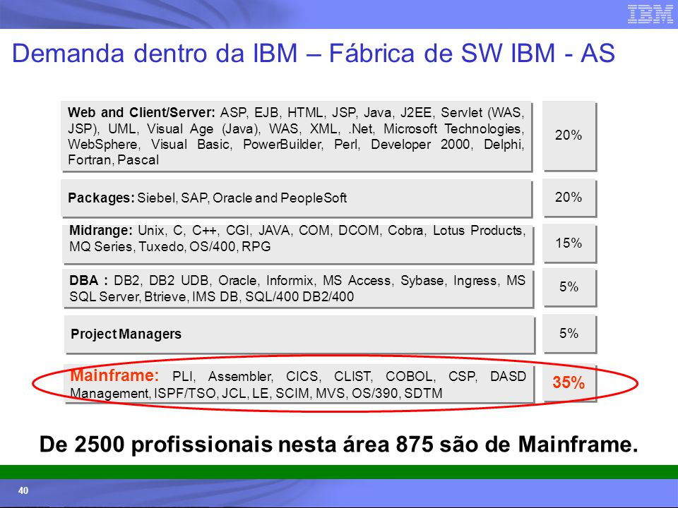 Demanda dentro da IBM – Fábrica de SW IBM - AS