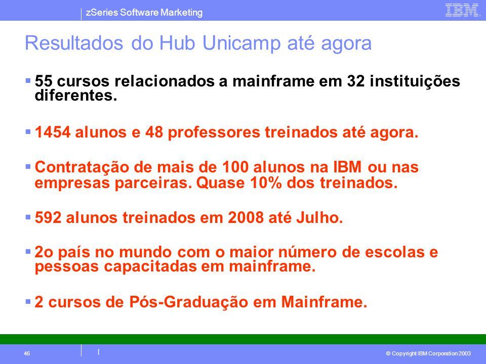 Resultados do Hub Unicamp até agora