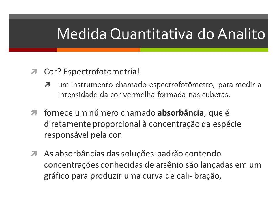 Medida Quantitativa do Analito