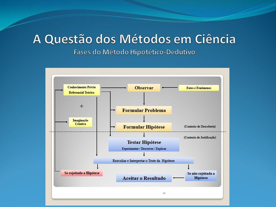 A Questão dos Métodos em Ciência Fases do Método Hipotético-Dedutivo