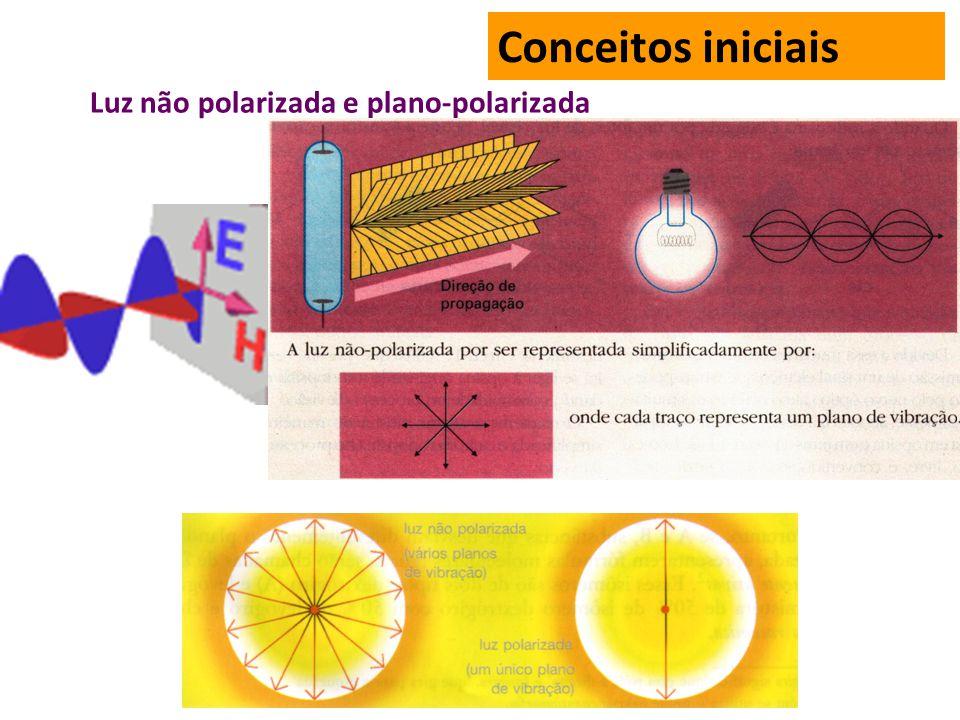 Conceitos iniciais Luz não polarizada e plano-polarizada