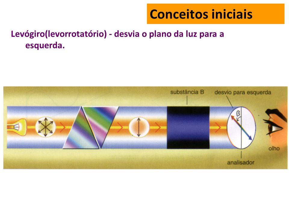 Conceitos iniciais Levógiro(levorrotatório) - desvia o plano da luz para a esquerda.
