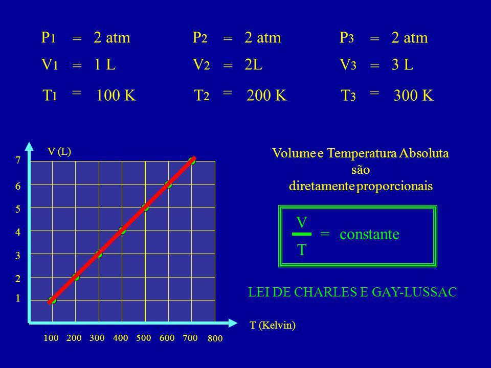 P1 = 2 atm P2 = 2 atm P3 = 2 atm V1 = 1 L V2 = 2L V3 = 3 L T1 = 100 K