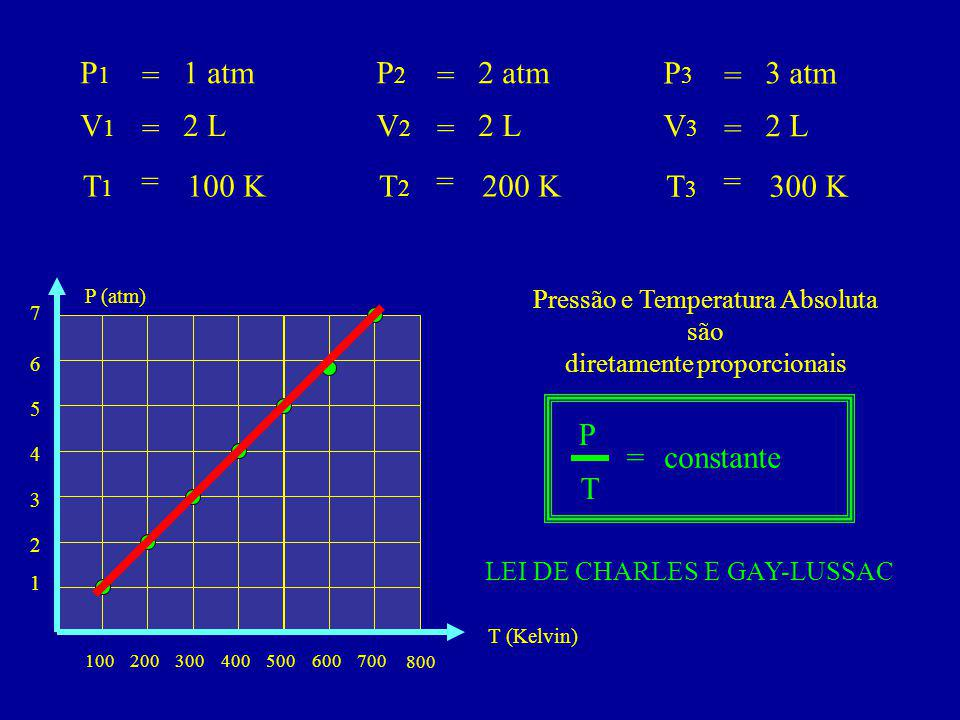 P1 = 1 atm P2 = 2 atm P3 = 3 atm V1 = 2 L V2 = 2 L V3 = 2 L T1 = 100 K