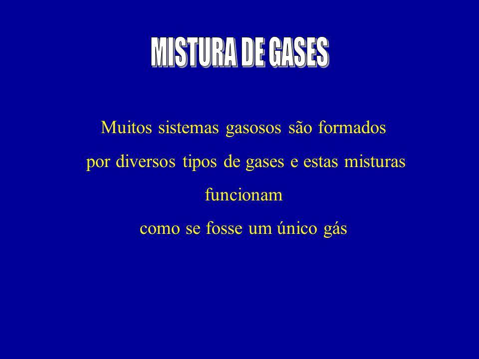 MISTURA DE GASES Muitos sistemas gasosos são formados