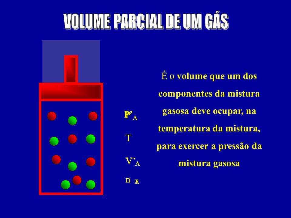 VOLUME PARCIAL DE UM GÁS
