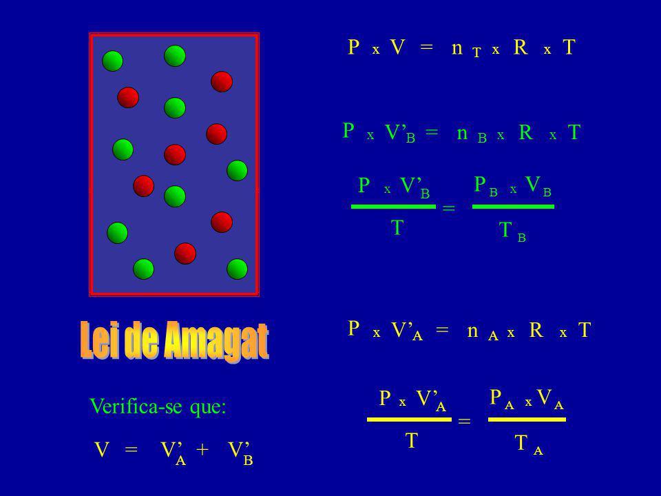 Lei de Amagat P V = n R T P V' = n R T P V' P V = T T P V' = n R T P