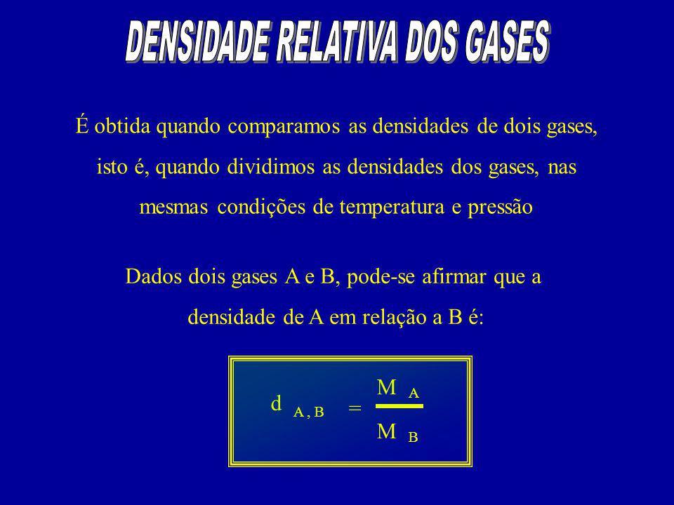 DENSIDADE RELATIVA DOS GASES