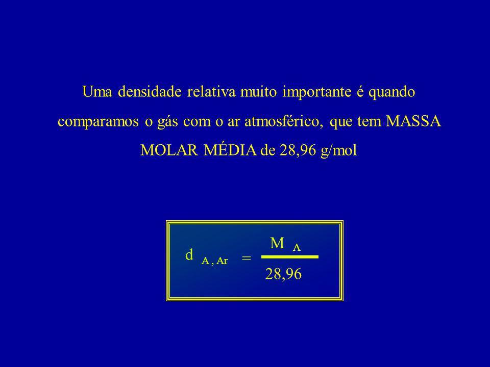 Uma densidade relativa muito importante é quando comparamos o gás com o ar atmosférico, que tem MASSA MOLAR MÉDIA de 28,96 g/mol
