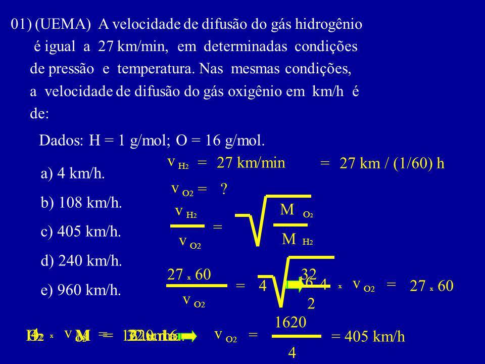 Dados: H = 1 g/mol; O = 16 g/mol. v = 27 km/min = 27 km / (1/60) h