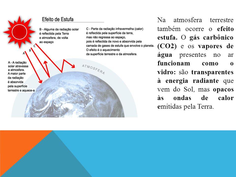 Na atmosfera terrestre também ocorre o efeito estufa