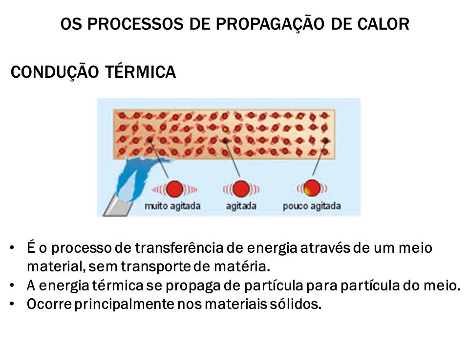 Os processos de propagação de Calor
