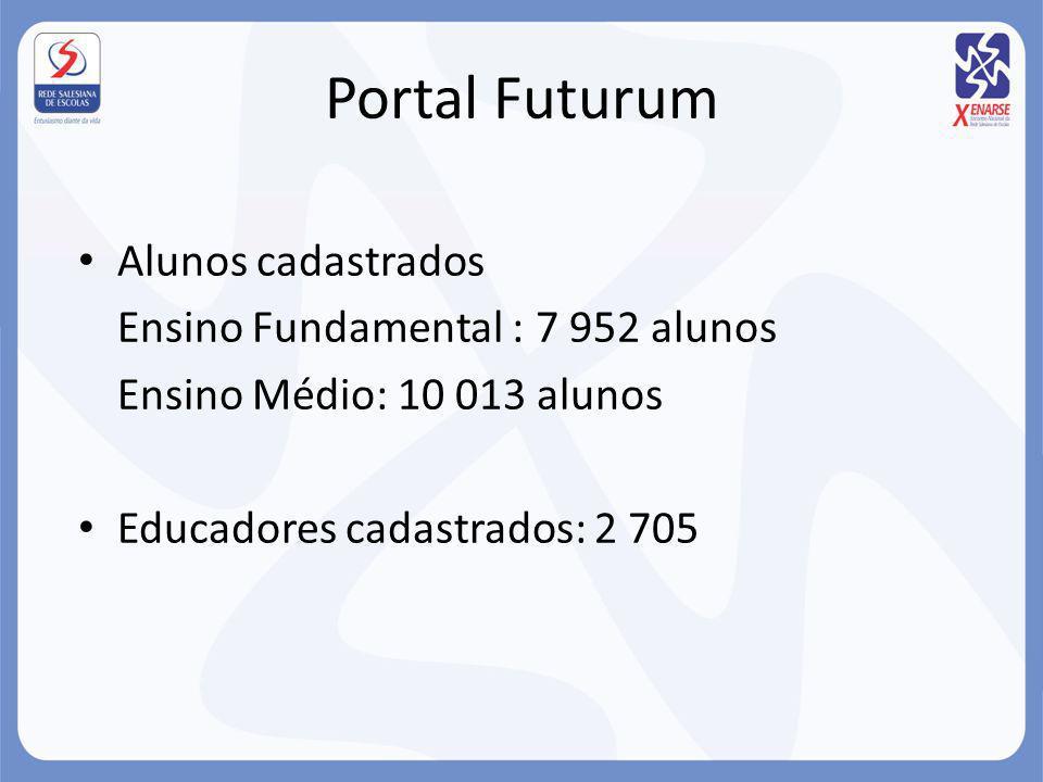 Portal Futurum Alunos cadastrados Ensino Fundamental : 7 952 alunos