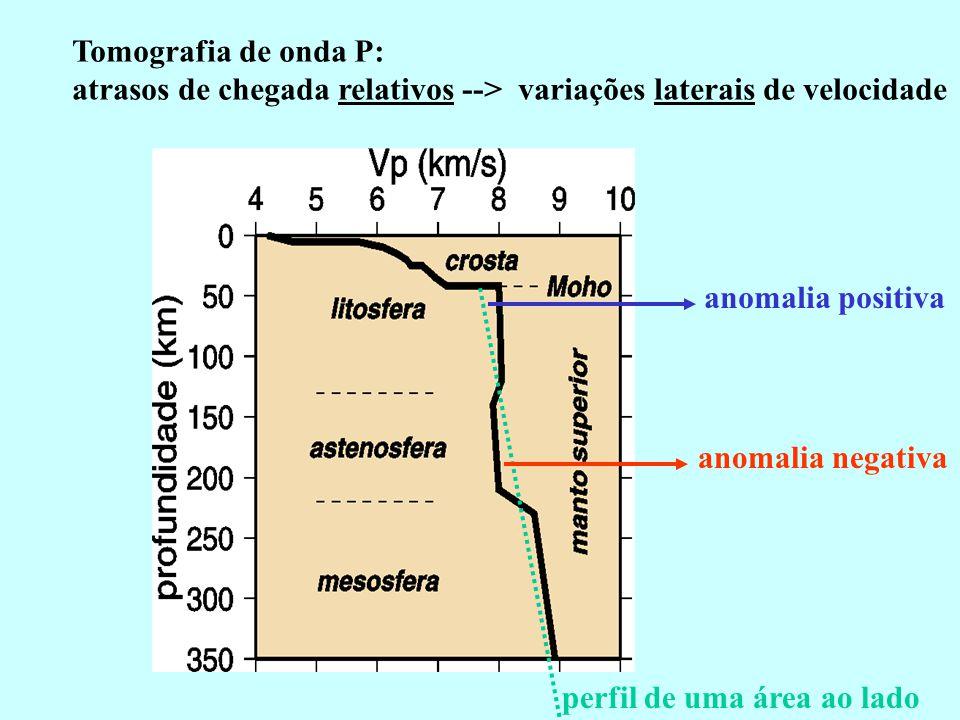 Tomografia de onda P: atrasos de chegada relativos --> variações laterais de velocidade. anomalia positiva.