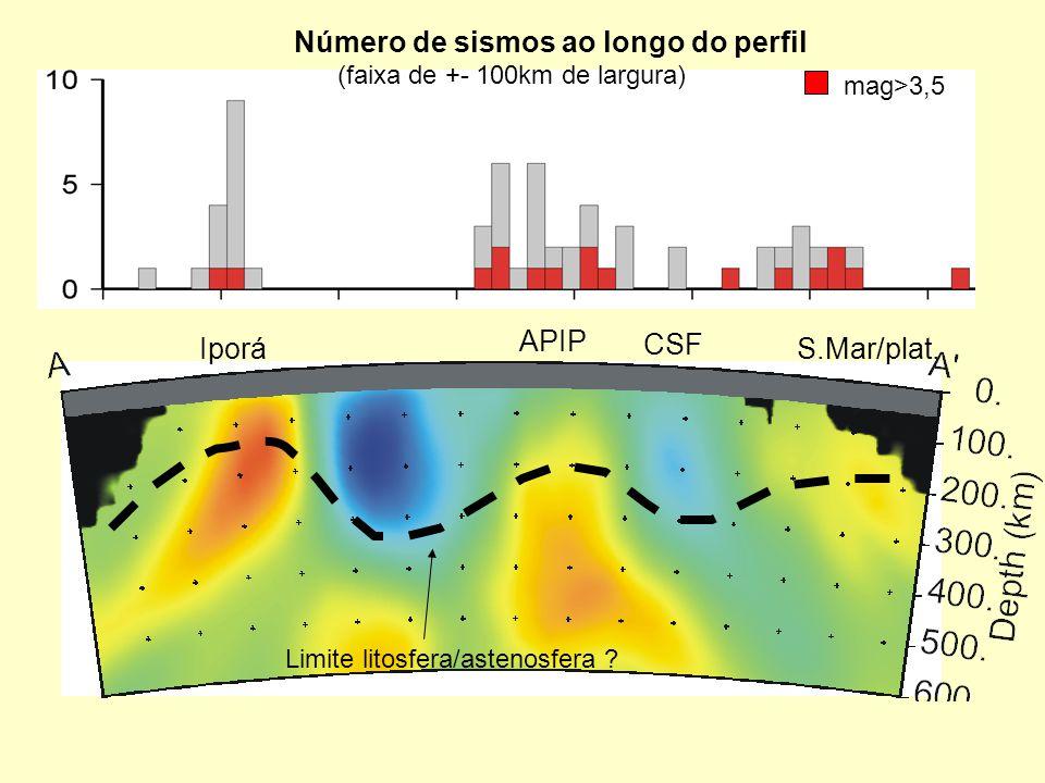 Número de sismos ao longo do perfil