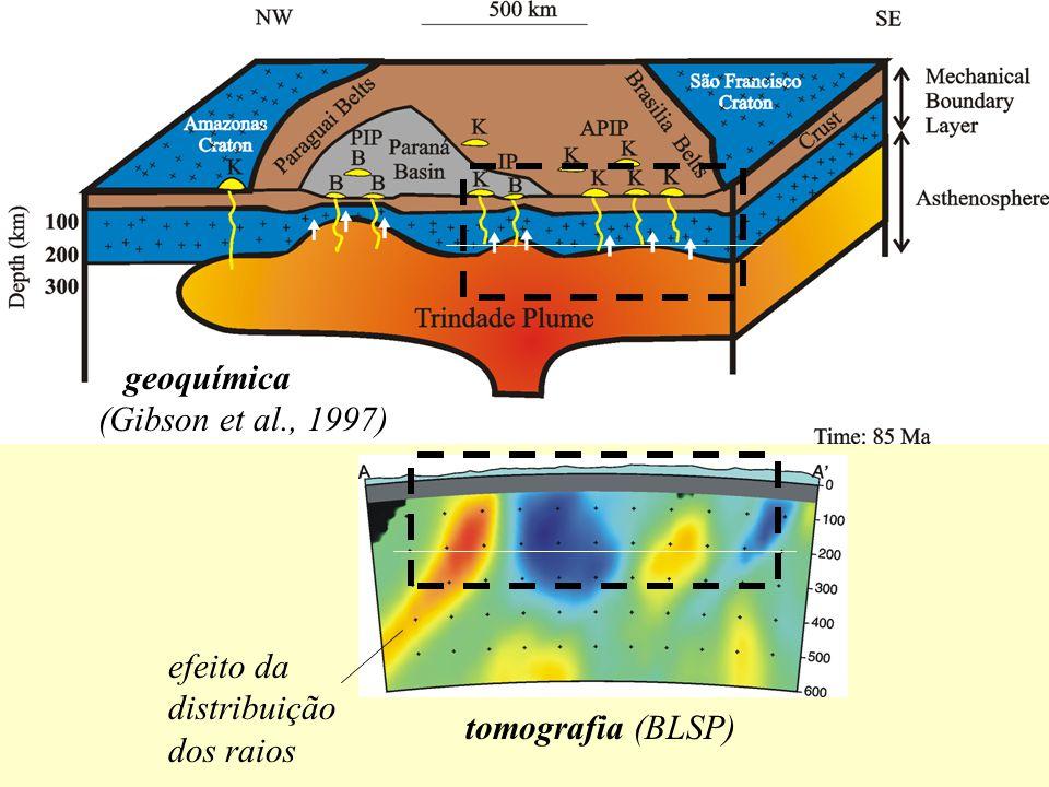 geoquímica (Gibson et al., 1997) efeito da distribuição dos raios tomografia (BLSP)