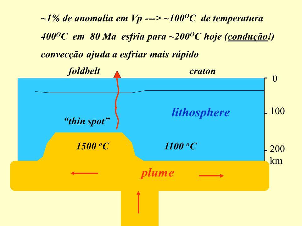lithosphere plume ~1% de anomalia em Vp ---> ~100OC de temperatura