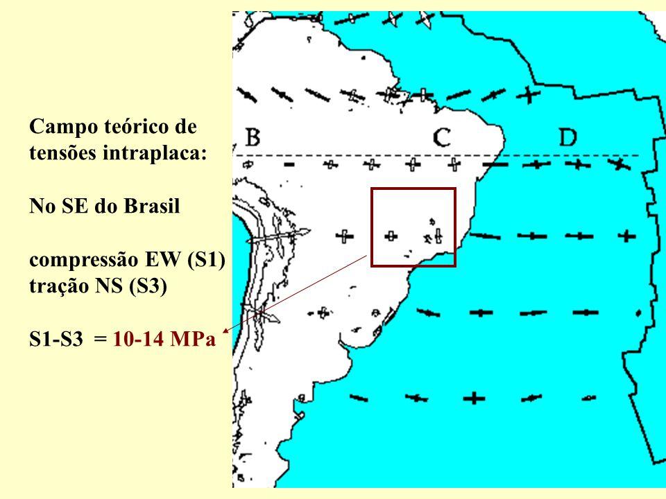 Campo teórico de tensões intraplaca: No SE do Brasil.