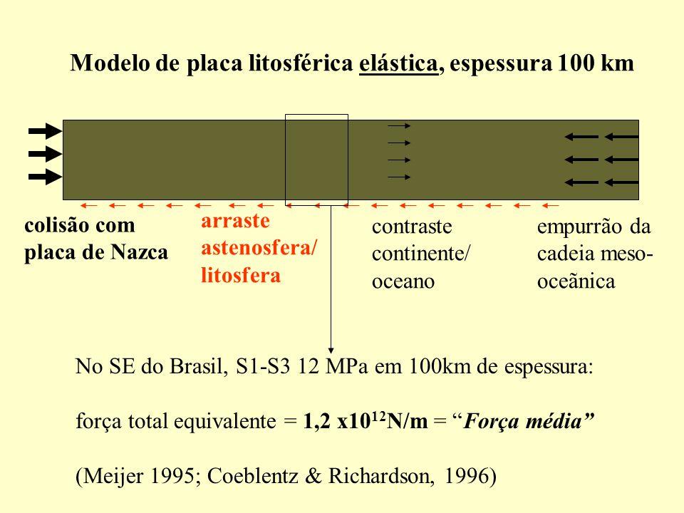 Modelo de placa litosférica elástica, espessura 100 km