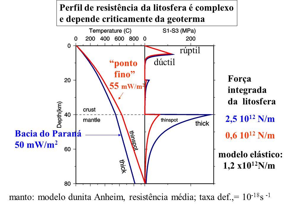 Perfil de resistência da litosfera é complexo