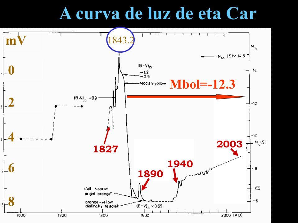 A curva de luz de eta Car mV Mbol=-12.3 2 4 6 8 1843.2 2003 1827 1940