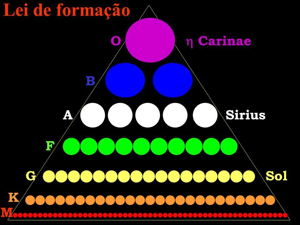 Lei de formação O  Carinae B A Sirius F G Sol K M