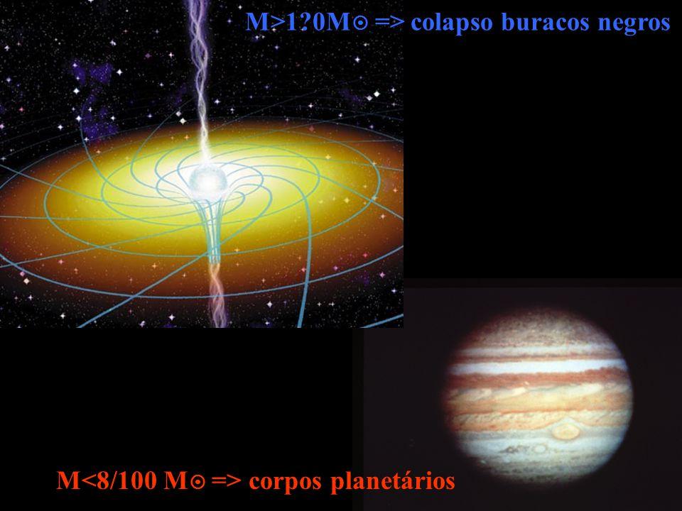 M>1 0M => colapso buracos negros