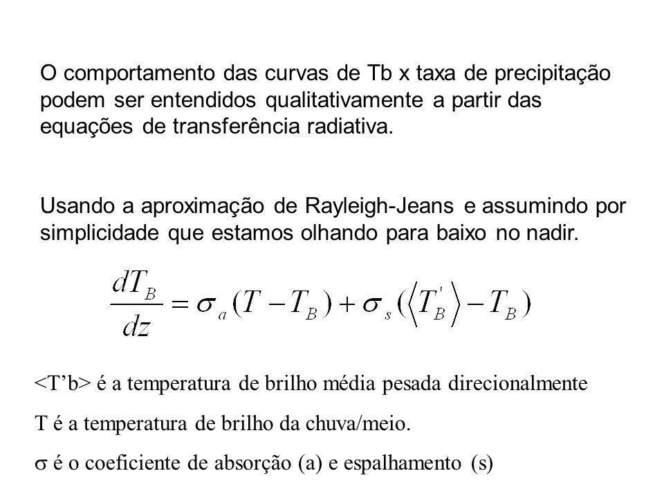 O comportamento das curvas de Tb x taxa de precipitação podem ser entendidos qualitativamente a partir das equações de transferência radiativa.