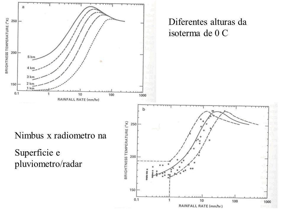 Diferentes alturas da isoterma de 0 C