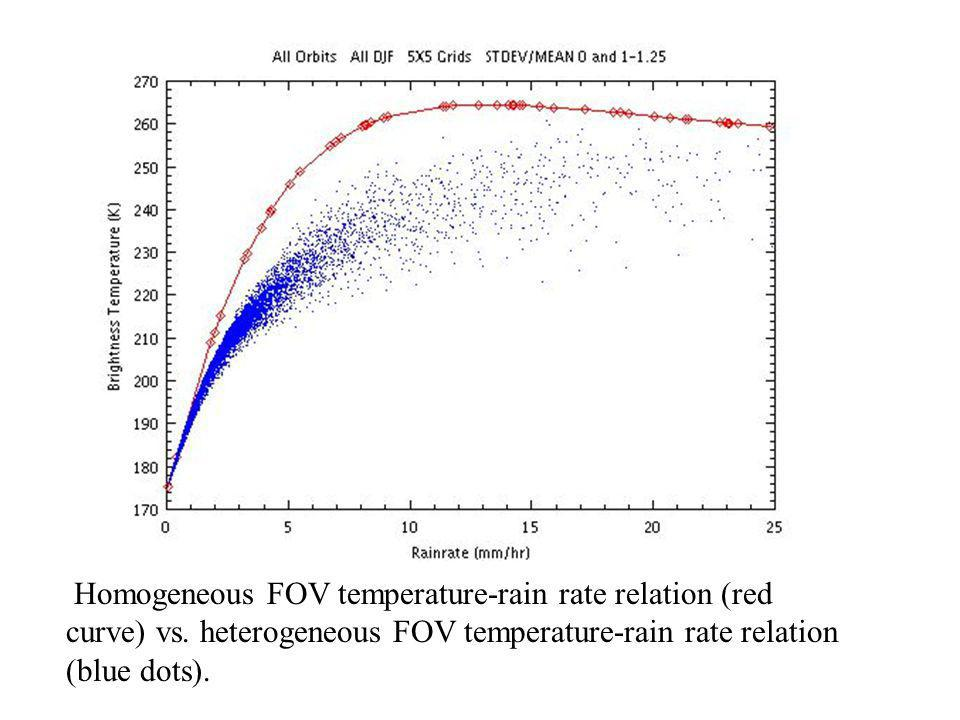 Homogeneous FOV temperature-rain rate relation (red curve) vs