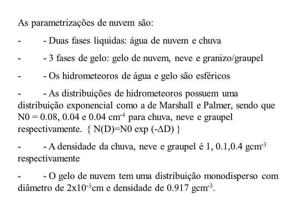 As parametrizações de nuvem são: