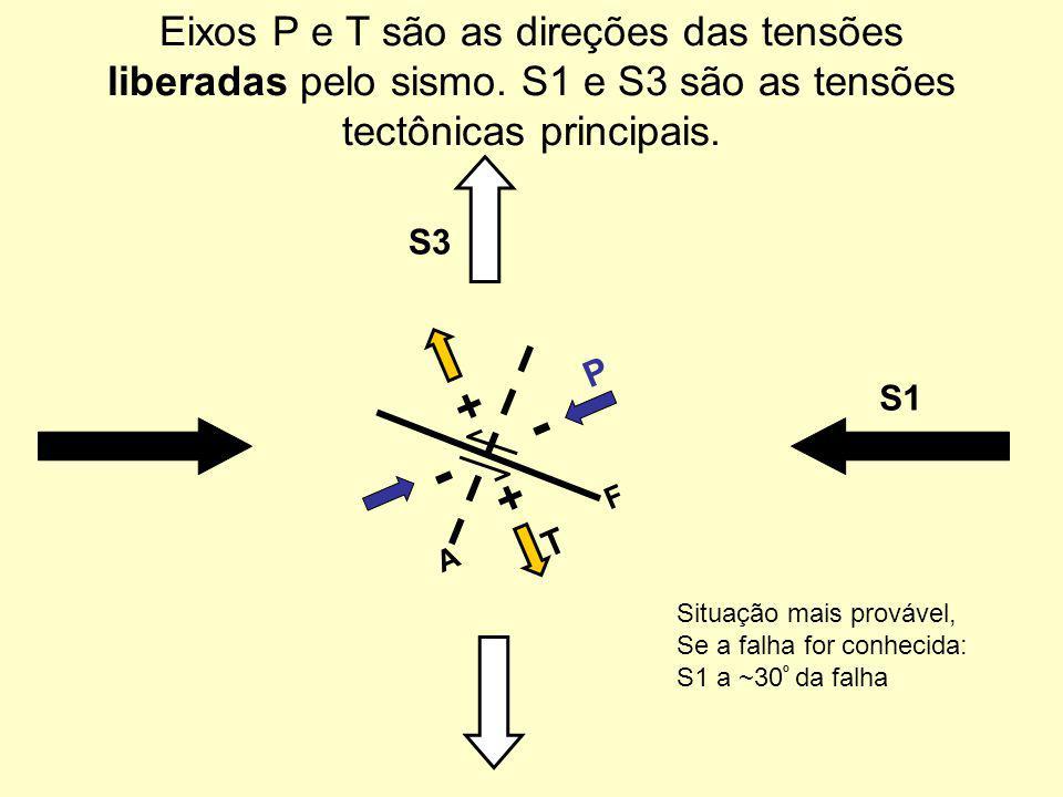 Eixos P e T são as direções das tensões liberadas pelo sismo