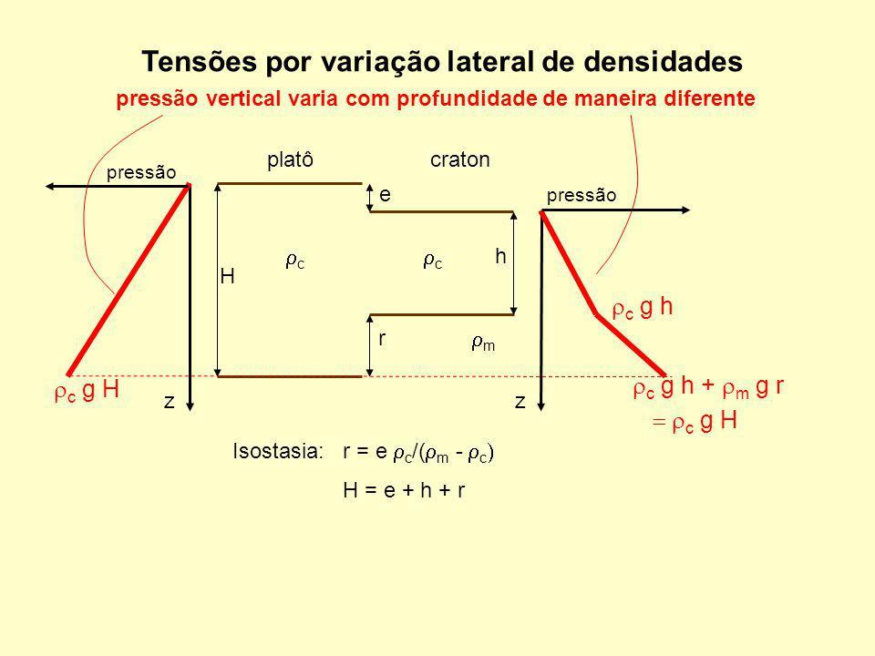 Tensões por variação lateral de densidades
