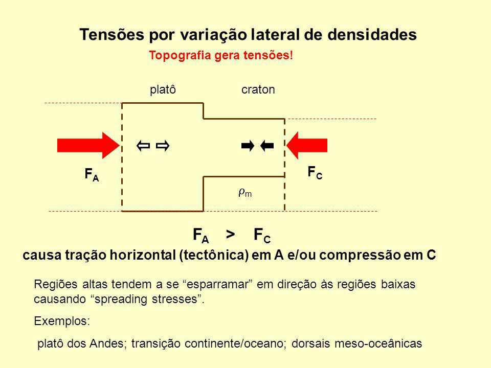causa tração horizontal (tectônica) em A e/ou compressão em C
