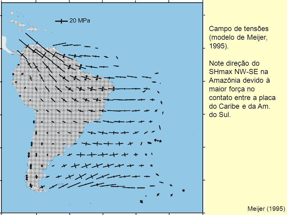 Campo de tensões (modelo de Meijer, 1995).