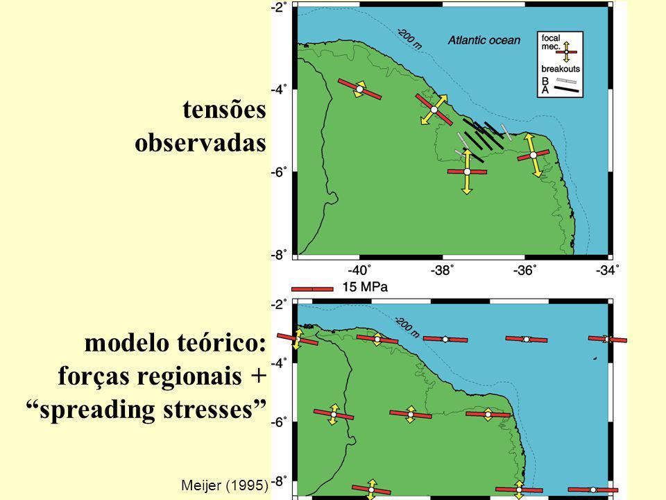 forças regionais + spreading stresses